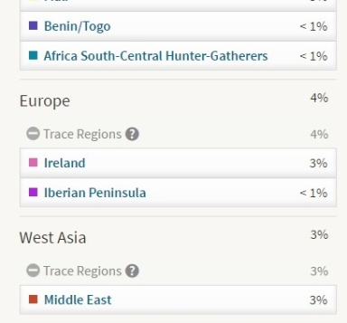 ethnicity europe and middle east